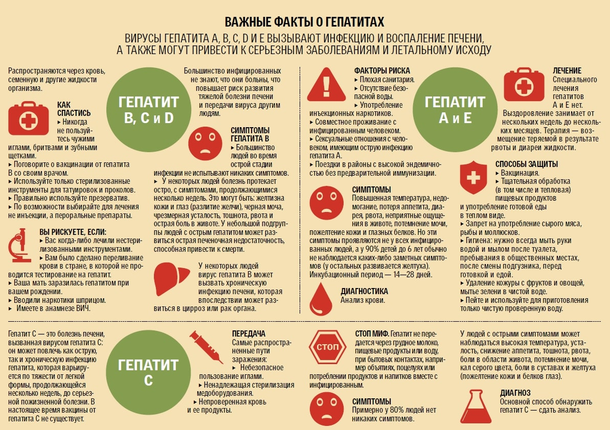 Диета При Хроническом Гепатите Тест